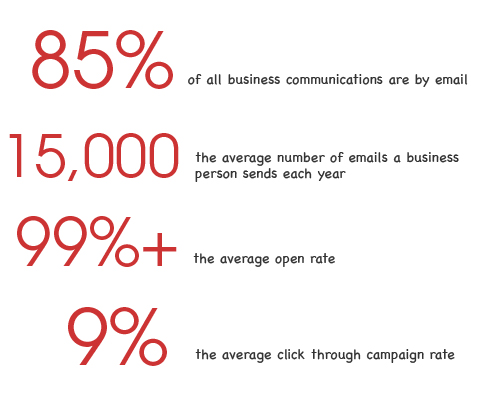 Statistics about business emails