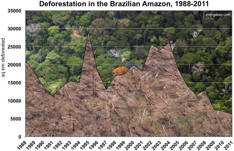 Deforestation in the Brazilian Amazon 1988-2011